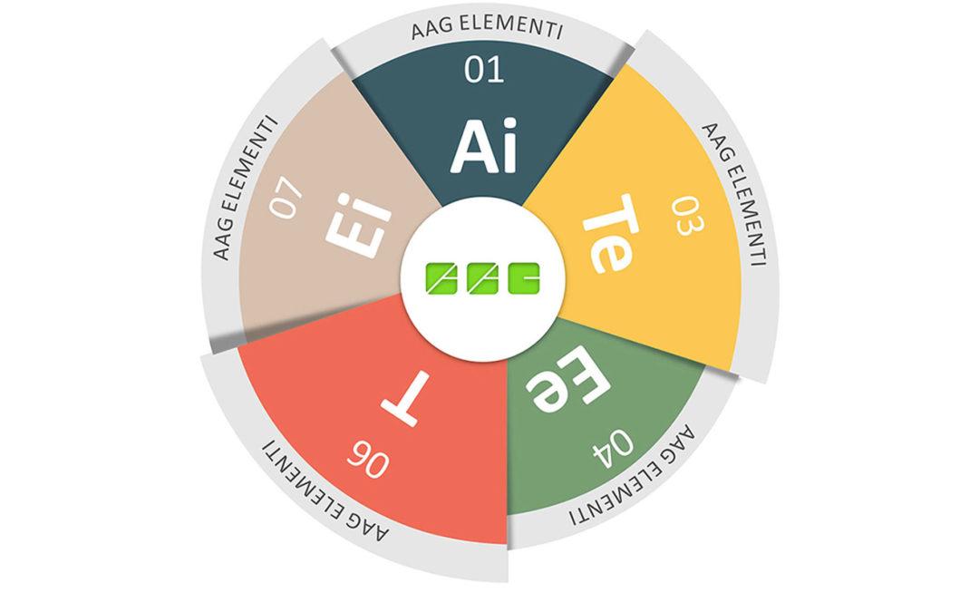 Gli Elementi di AAG